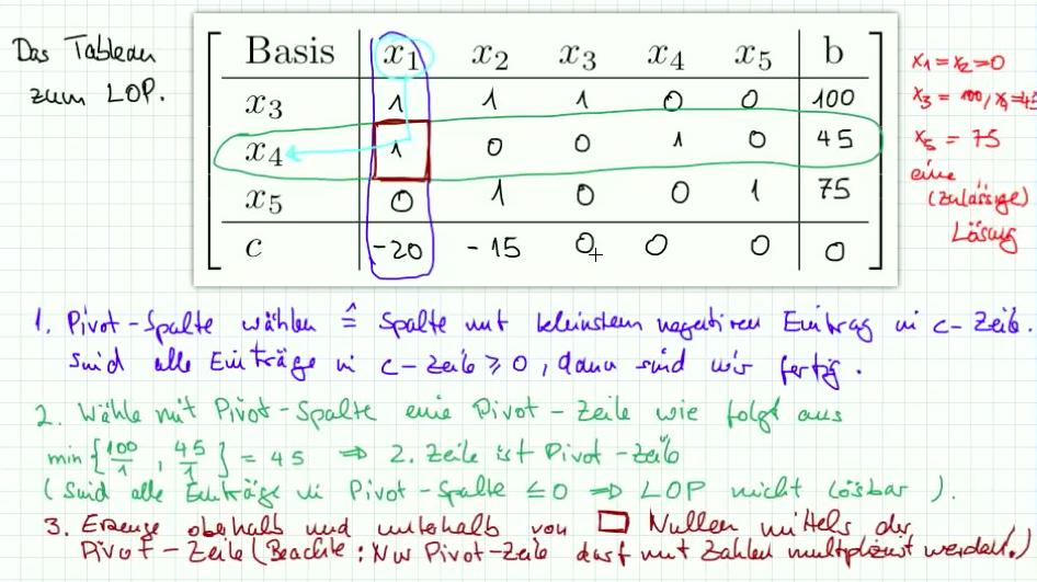 5.4.3 Der primale Simplex Algorithmus Teil 2