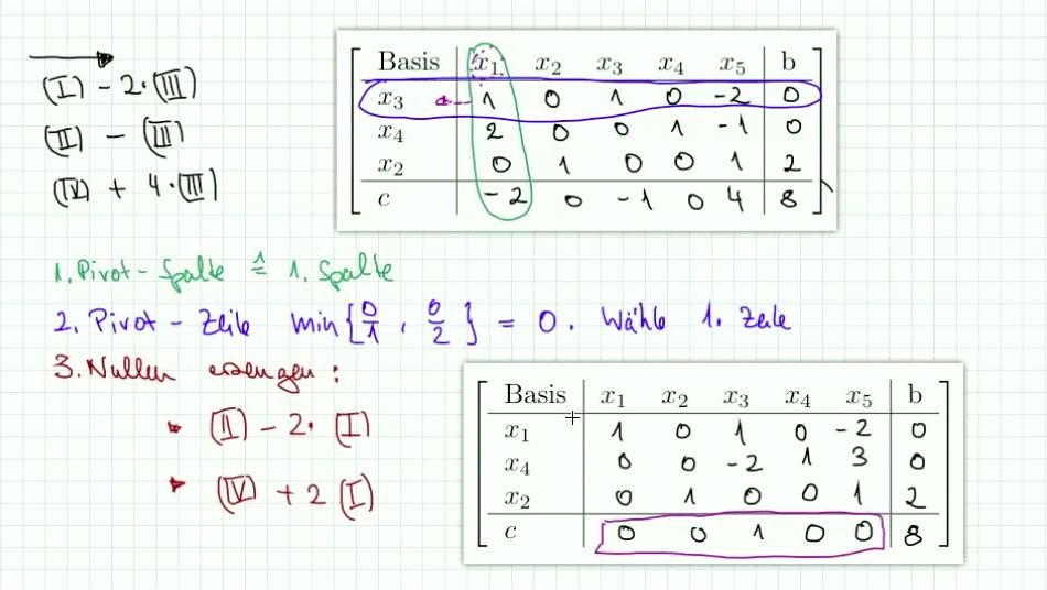 5.4.4 Aufgabe zum primalen Simplex Algorithmus Teil 2
