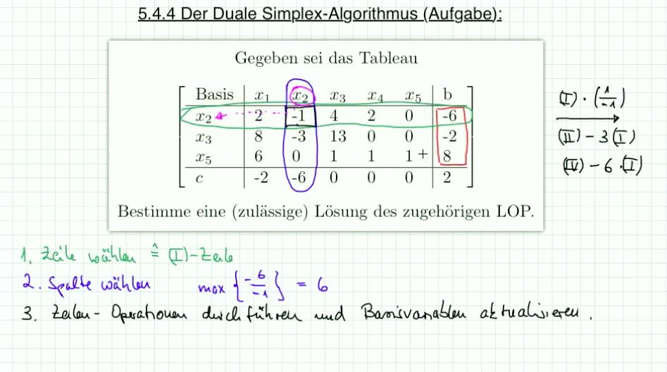 5.4.5 Aufgabe II zum primalen Simplex Algorithmus