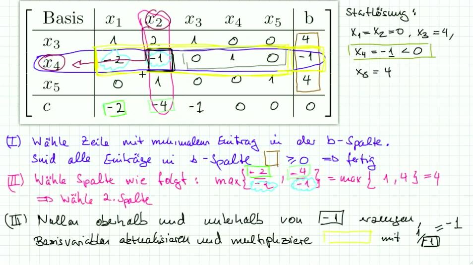 5.5 Dualer Simplex Algorithmus Teil II