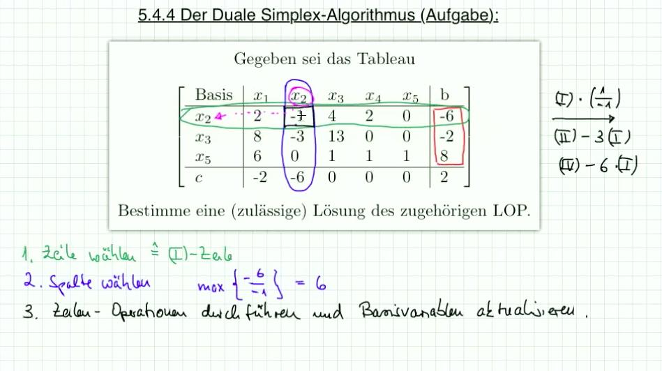5.5.1 Aufgabe zum dualen Simplex Algorithmus